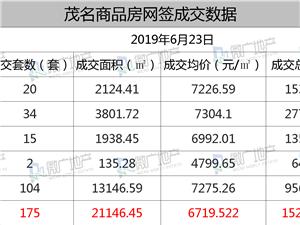 2019年6月23日,茂名商品房�W�175套,均�r��6719.522元