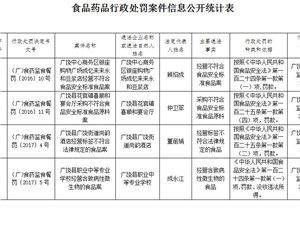 广饶又一批食品药品行政处罚案件信息公开,涉及广饶某学校