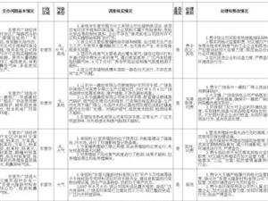 山东办理中央环保督察组转办第30批信访件