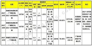 广饶县中心三地块近日被碧桂园、中南超高溢价拍得