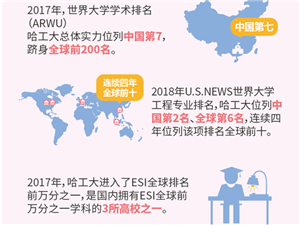 高考生的机会来了!哈工大(深圳)本科招生700人创历史新高
