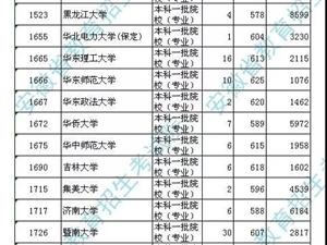 安徽省2018年普通高校招生国家专项计划投档最低分及名次公布