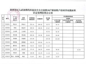 【最新】望江县多区域自主征收被征收房屋非证载面积认定意见公示