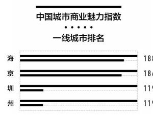 2018最新中国一二三四五线城市出炉!泸州排第几?