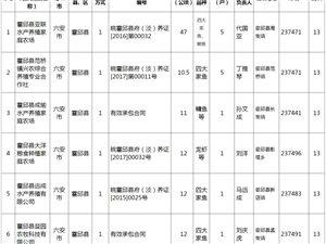 盛源彩票县6家水产养殖场拟申报为农业农村部健康养殖示范场!