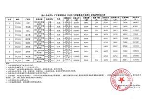 望江县多区域征收评估公示表,有你家吗?