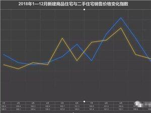 国家统计局:房价推高泸州CPI,近期涨幅回落平稳迎新