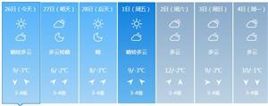 春天来了!营口本周气温平稳上升,阳光明媚南风天,舒服!
