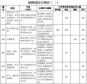 速看|中国铁路西安局集团榆林地区招聘132名大学生,大专可报名,报名还剩三天截止!