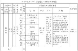 """2019年霍邱一中""""绿色通道""""教师招聘公告"""