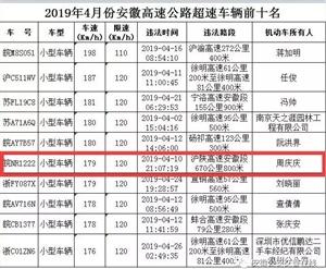 """""""皖NR1222""""安徽高速4月""""超速王""""!"""