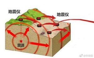 成都提前61秒预警,陕西可以吗?陕西省将建686个地震台站