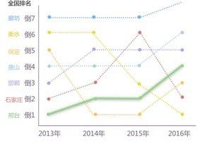 邢台环保局长:从倒数第一到倒数第四的这几年