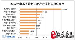 2017年6月份山东省部分地市最新房价排行榜前十名,滨州在列!看看滨州的房价多少?
