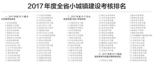 陕西:重点示范镇和文化旅游名镇每镇奖励100万元
