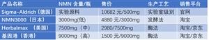 基因港NMN系列产品入驻京东,邀100名老人免费加入健康长寿之旅