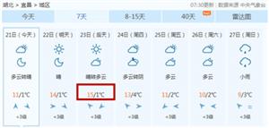三峡广电:15℃!阳光上线!气温回升!春运开始