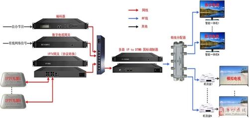 海南酒店高清數字電視系統安裝,1080P高清