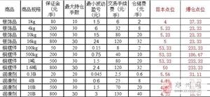 微郑州盘千亿商城招商