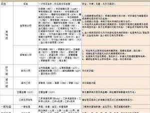 """重慶民眾體檢""""暑期青少年健康體檢優惠活動""""開始了"""