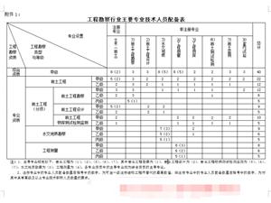 河南企業申請工程勘察工程測量設計資質程序講解