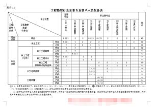 河南企业申请工程勘察工程测量设计?#25163;食?#24207;讲解