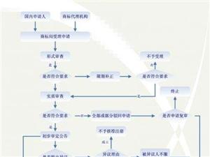 河南鄭州商標注冊要多久,商標申請要什么材料?