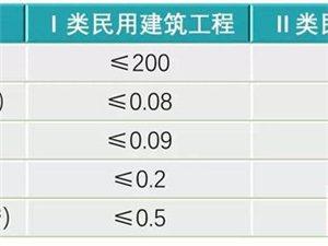 江津辦公室除甲醛公司淺談室內空氣質量檢測標準