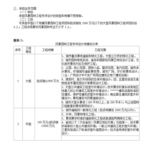河南省升级风景园林工程设计?#25163;市?#35201;具备什么条件