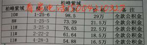 出售柏峰紫域54−−-98.5平精装支持公积金现金