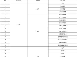 中国地质大学(自贡)学习中心 招生简章