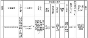 澳门威尼斯人网站今日拍出地王5.82亿,标志房价将进入万元时代!!!