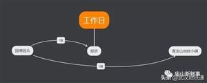地铁7号线今日起实行新运行图,江夏人民将更加方便