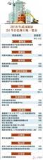 2018年武汉市各区重大项目