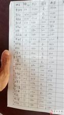 我们23个农民工从5月份来到涞水县四季小镇工地打工(荣盛发展下的精灵酒店项目),工作到7月份底,工地