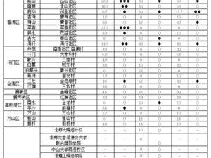 珠海市卫生健康局发布我市登革热监测情况 今年登革热防控形势严峻