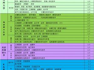 郑州浩博成人教育培训中心招生简章