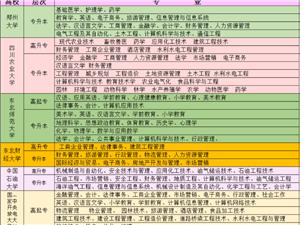 2019春大专本科学历,会计、消防、教师资格培训